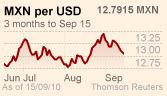 Mexican peso against US dollar