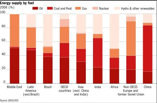 oil dependency chart