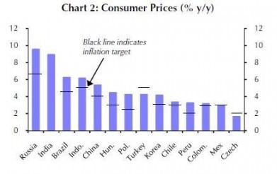Capital Economics - consumer prices