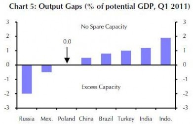 capital economics - output gaps