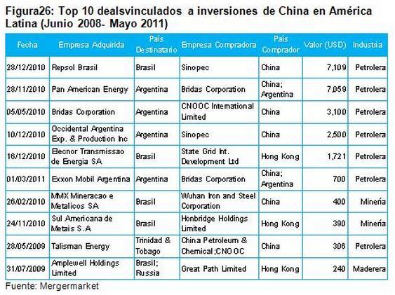 top 10 China - LatAm deals