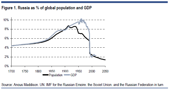Russia-as-percentage-of-global-population-and-GDP.png