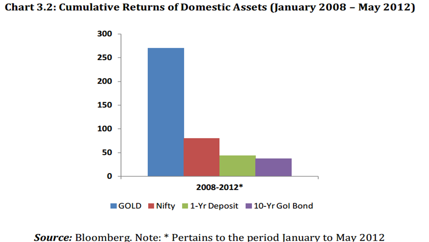 india gold versus other assets returns