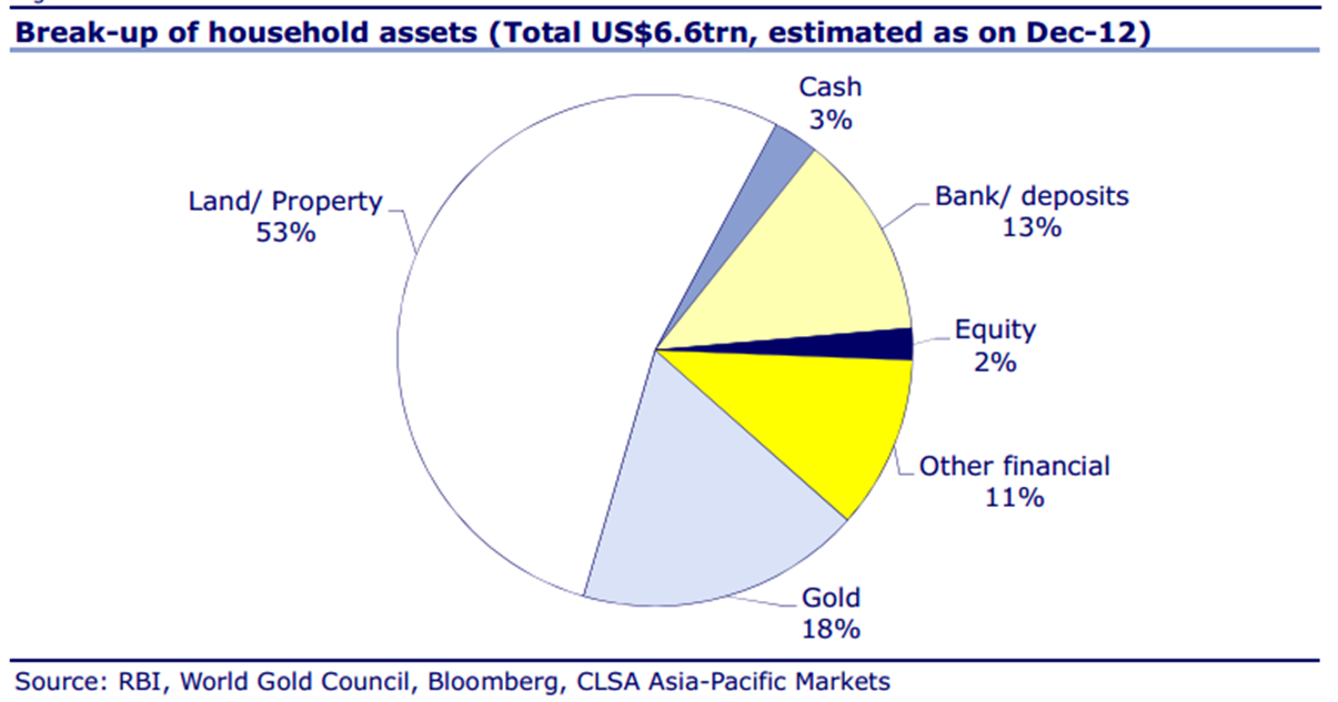 india household savings clsa gold
