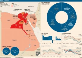 Egypt in numbers