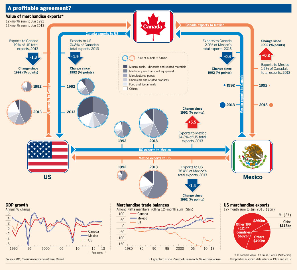 A profitable agreement? Nafta graphic from FT's Beyond Brics