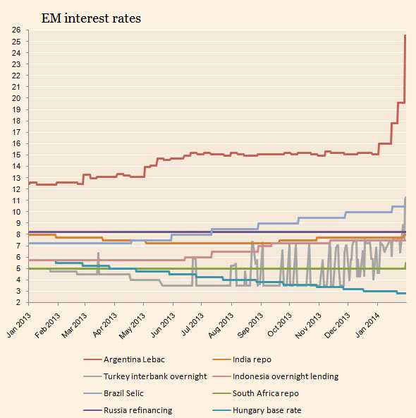 EM central bankers: guiders, reactors and mavericks | Financial Times