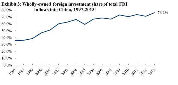 China slowdown? FDI inflows confound the sceptics   beyondbrics