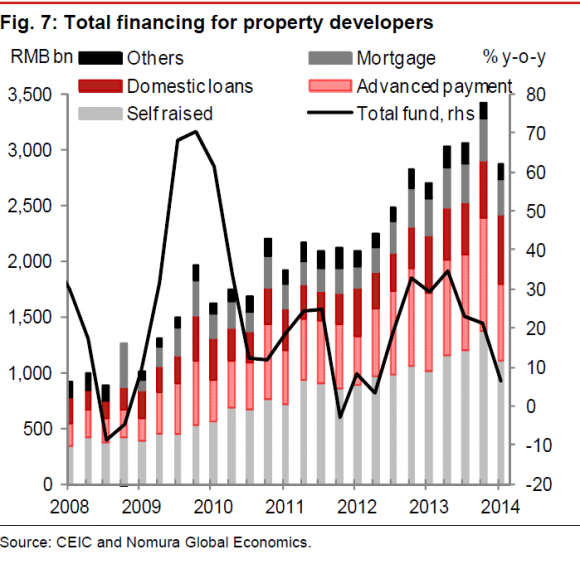 http://blogs.ft.com/beyond-brics/files/2014/05/Nomura-property-financing-e1399627654665.png