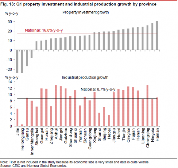 http://blogs.ft.com/beyond-brics/files/2014/05/Nomura-property4-e1400105313768.png