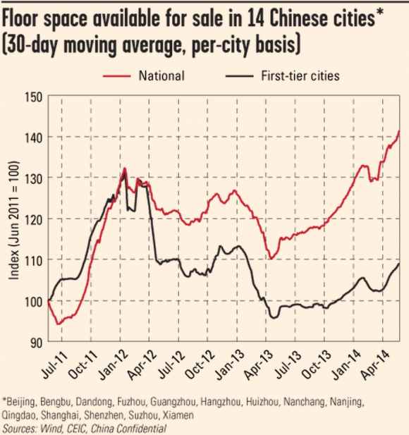 http://blogs.ft.com/beyond-brics/files/2014/05/cc-china-property-may9-e1399625843655.png