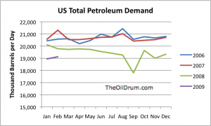 Total petroleum demand