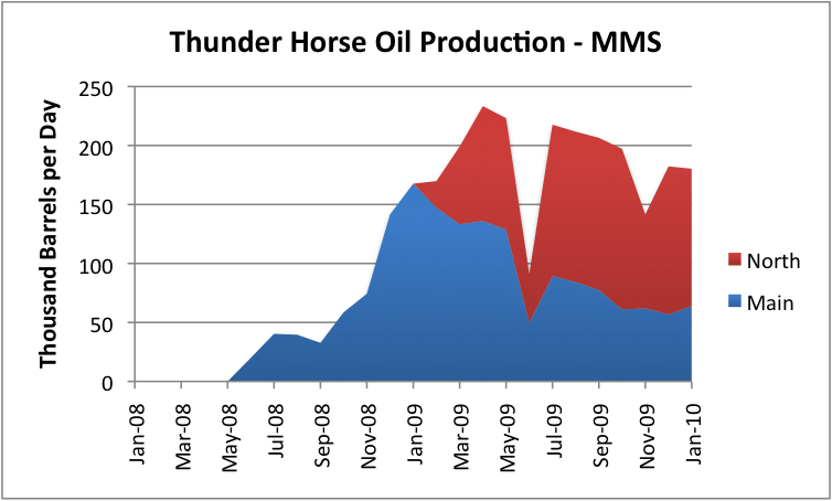 The Oil Drum (MMS data)
