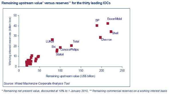 IOCs upstream value versus reserves
