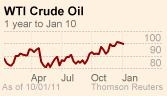 http://blogs.ft.com/energy-source/files/2011/01/Oil-chart3.jpg