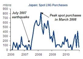 Japan spot LNG purchases