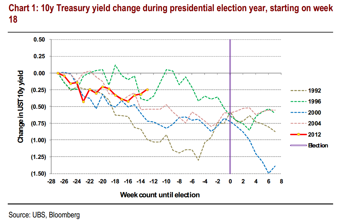 Bond yields in the run-up to elections