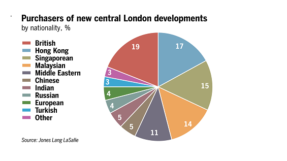 Purchases of new central London developments