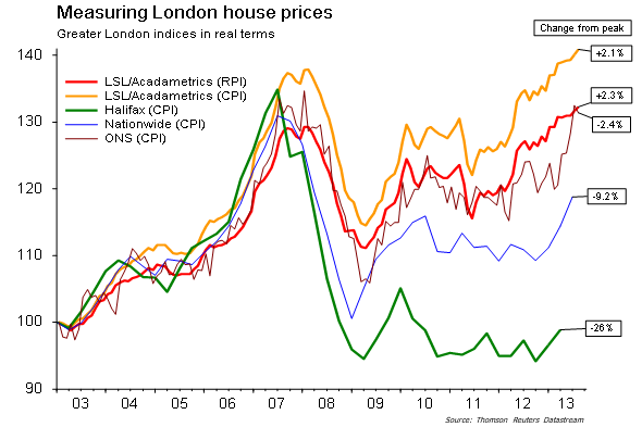 London housing indices