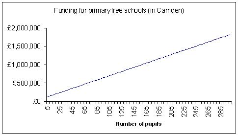 Camden free school funding per pupil