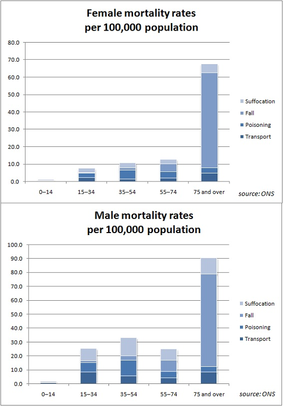 Mortality rates by age and sex