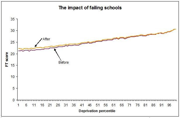 failingschools