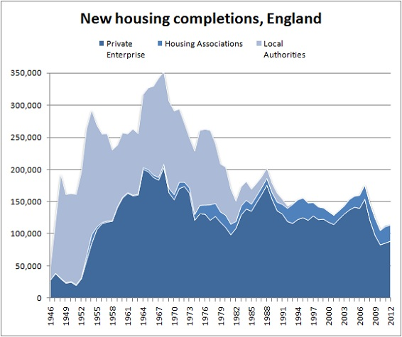 Housing completions England