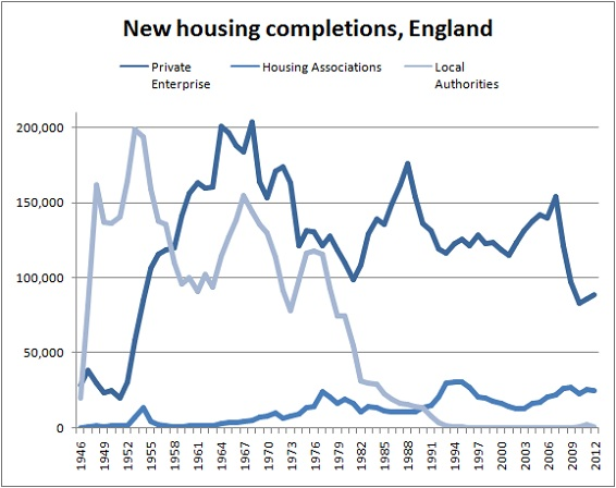 Housing completions by type