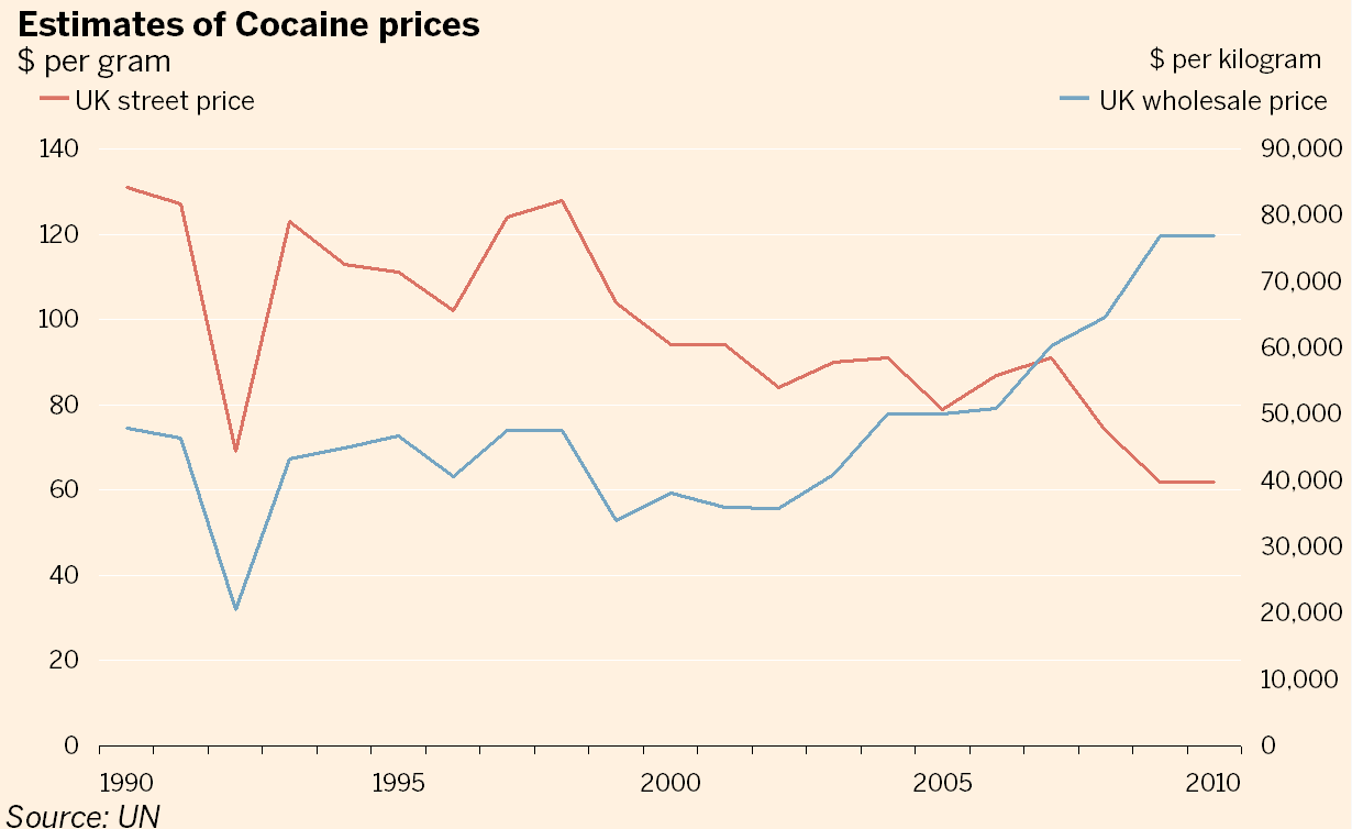 2 cocaine retail prices have declined over the last twenty years, while wholesale prices have risen