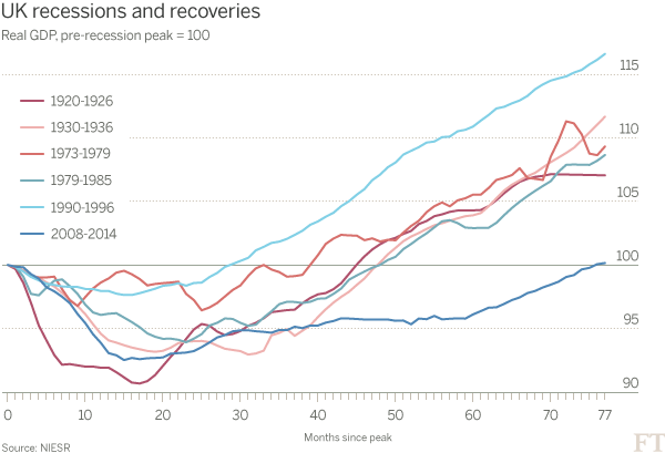 GDP levels and months since start of recession - sometimes it takes ages to get back to where we were before.