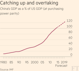 China's leap forward: overtaking the US as world's biggest economy