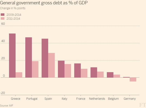 http://blogs.ft.com/ftdata/files/2015/07/General_government_gross_debt_as__of_GDP_-column_chart-largewebinline-600x445.png