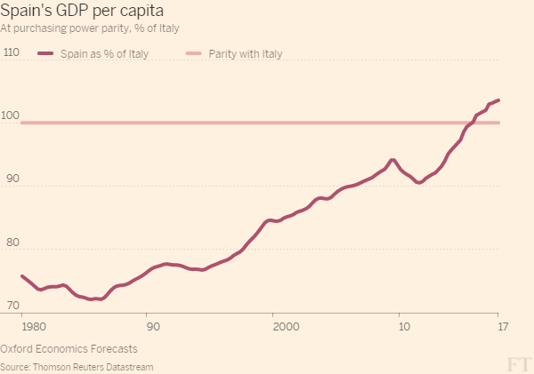 http://blogs.ft.com/ftdata/files/2015/07/Spains_GDP_per_capita-line_chart-largewebinline-600x421.png
