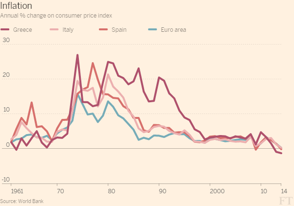 What was inflation rate for UK from 2000 to 2007?