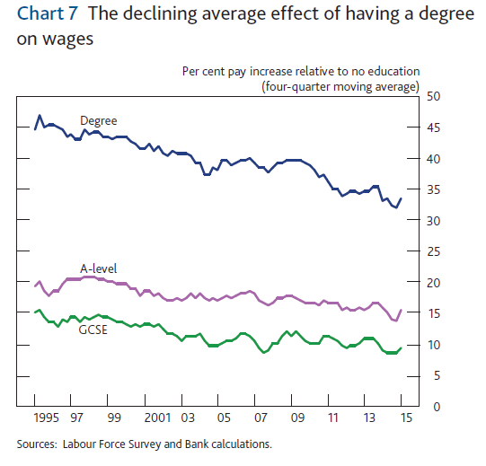 The falling value of a university degree
