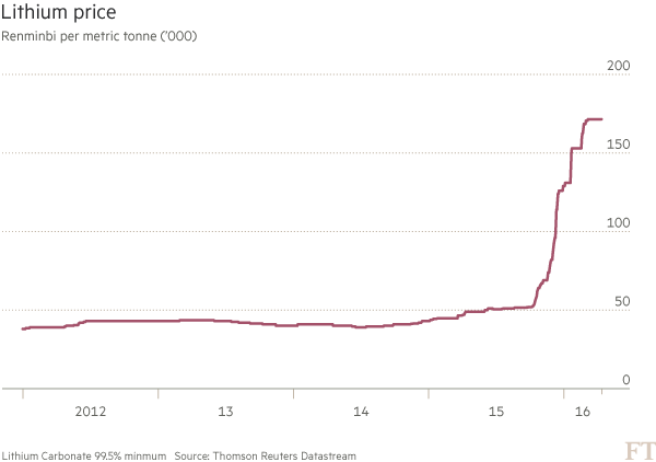 Battery Prices Falling >> Lithium price on the rise | FT Data