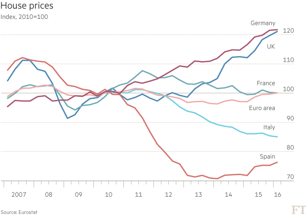 Why Italy's housing crisis matters