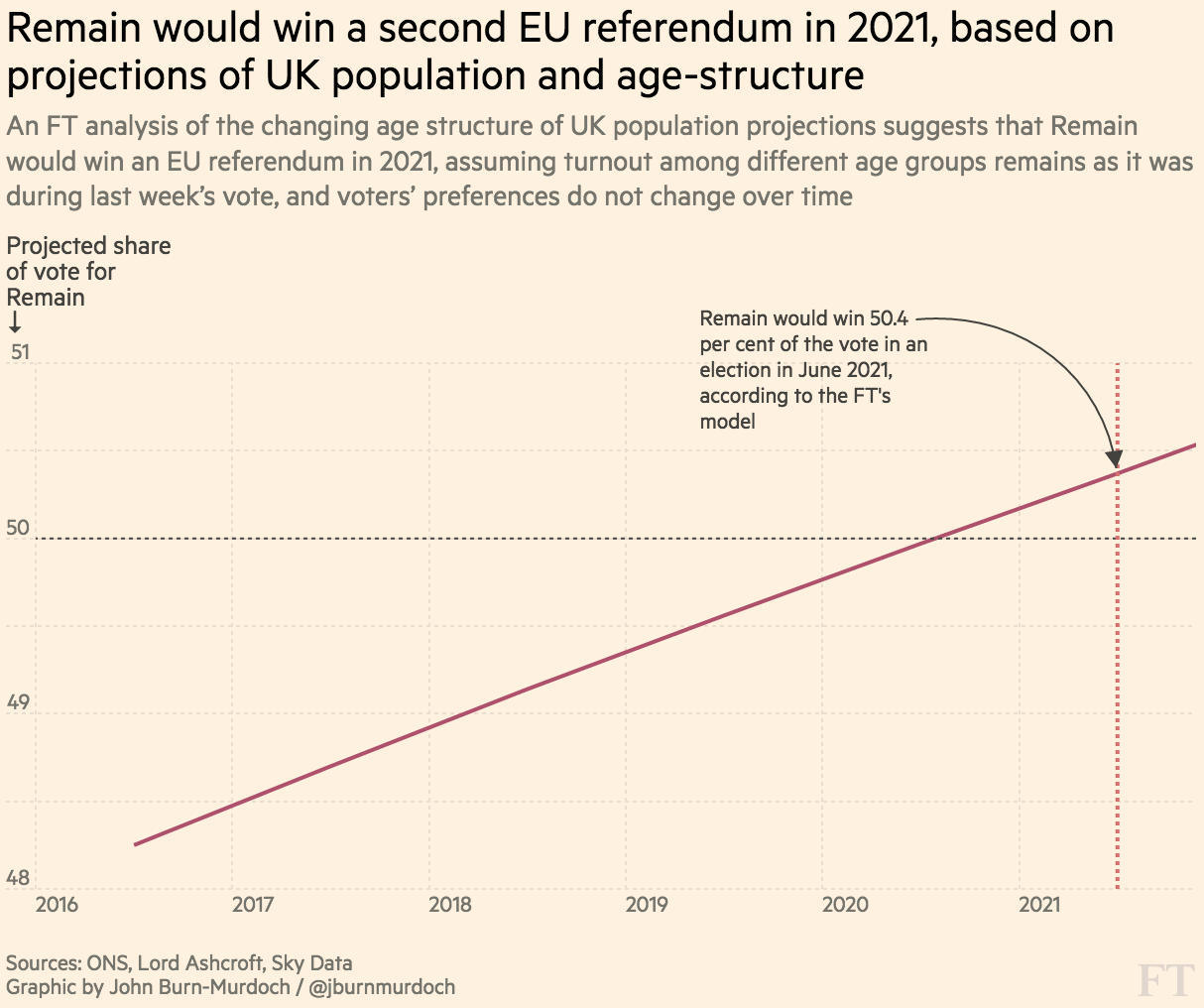 Projected results of future EU referendums, based on modelled population and age-structure. A Remain victory becomes probable in 2021