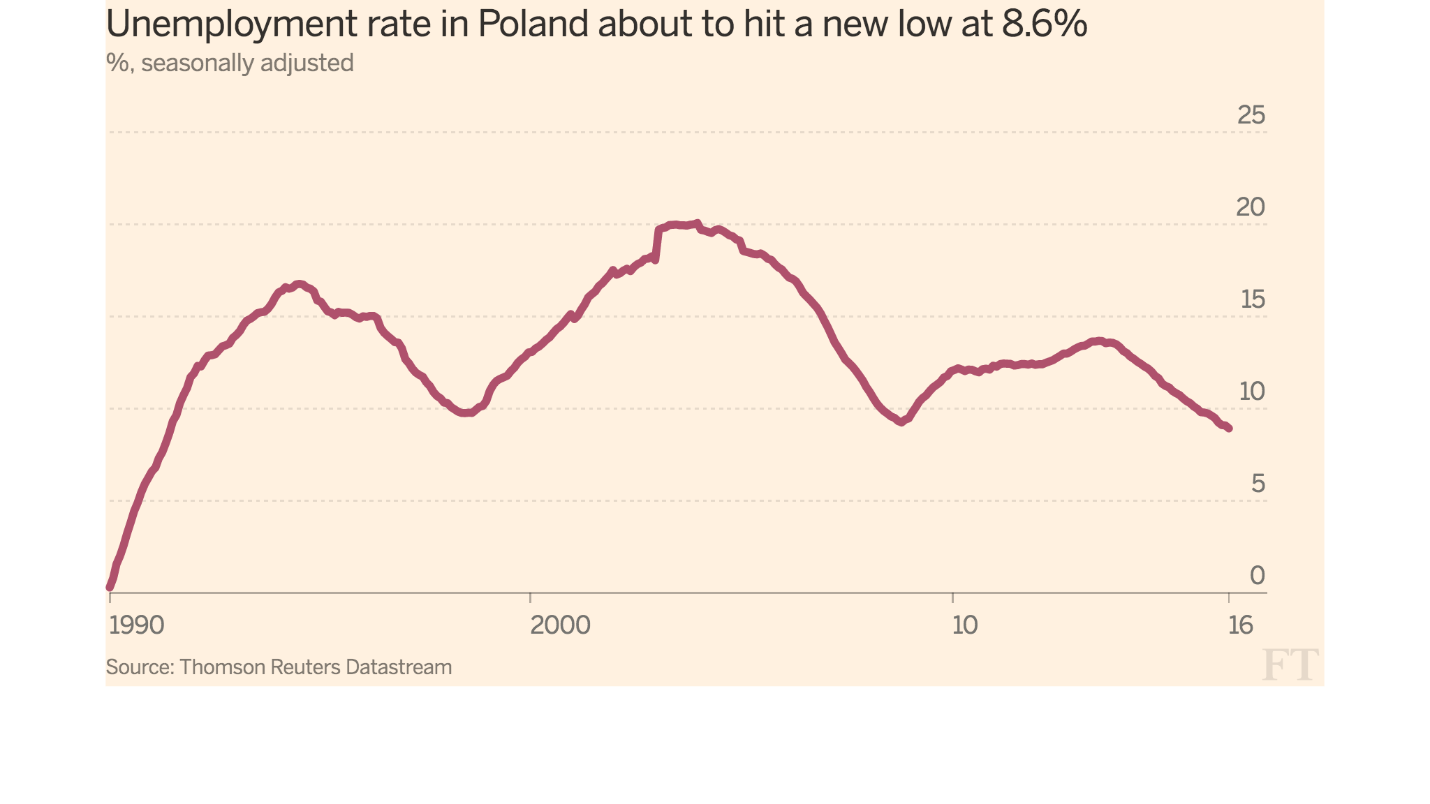 unemployment in to hit a year low ft data since the overhaul of its economy has continuously registered double digit unemployment rate except when it briefly dipped to 8 8 per cent in 2008