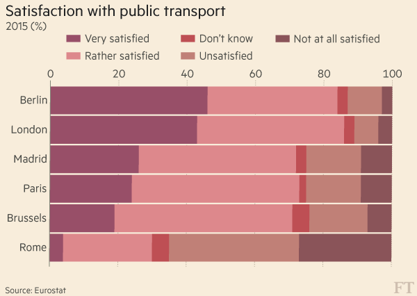Datawatch: satisfaction with transport in EU cities