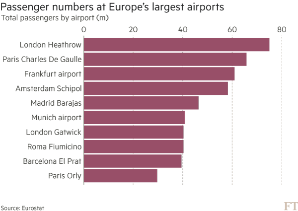 Data visualisation blogs: Europe's busiest airports by FT.com