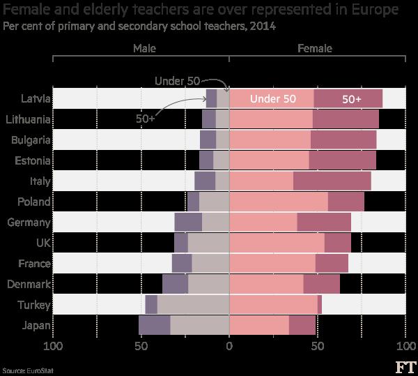 Women and the elderly dominate teaching in Europe   FT Data