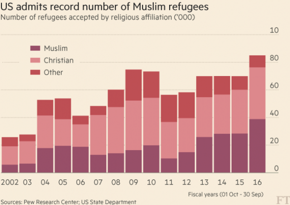 The US admitted the most Muslim refugees on record in fiscal 2016