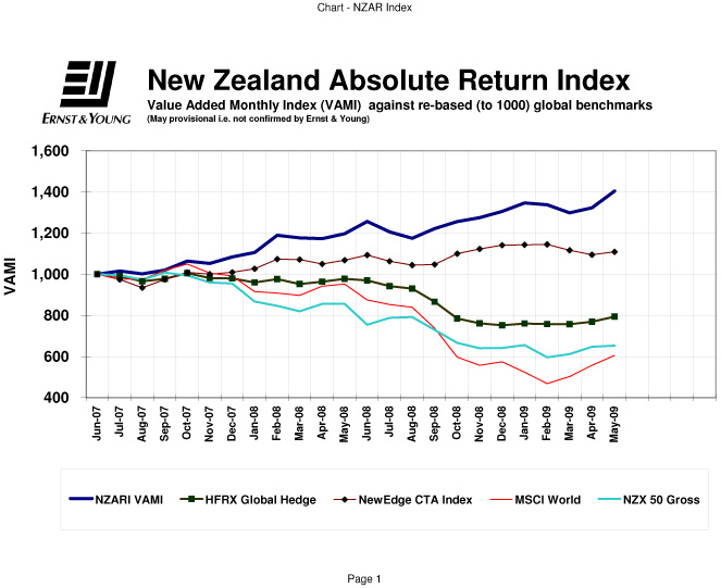 New Zealand's hedge fund index