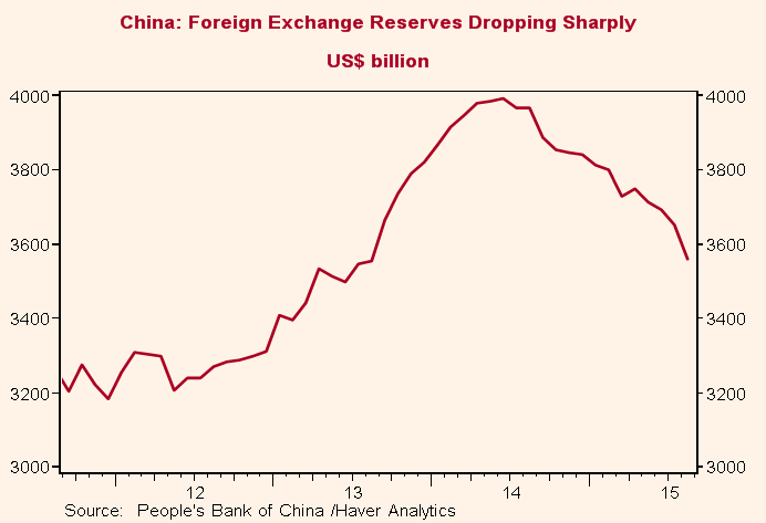 The drain on China's foreign exchange reserves