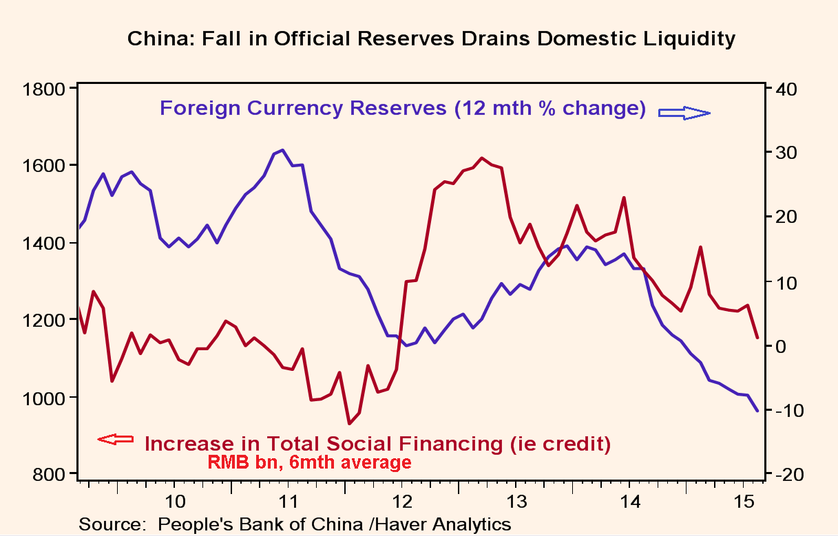Is our trade deficit a problem foreign exchange reserves