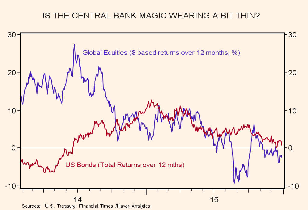 Macro themes and risks for 2016