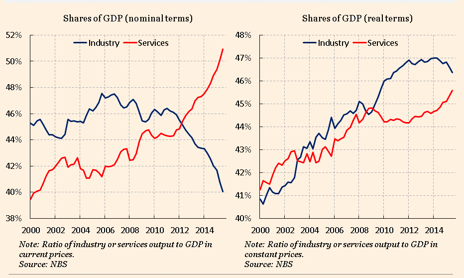 China devaluation – a necessary evil?