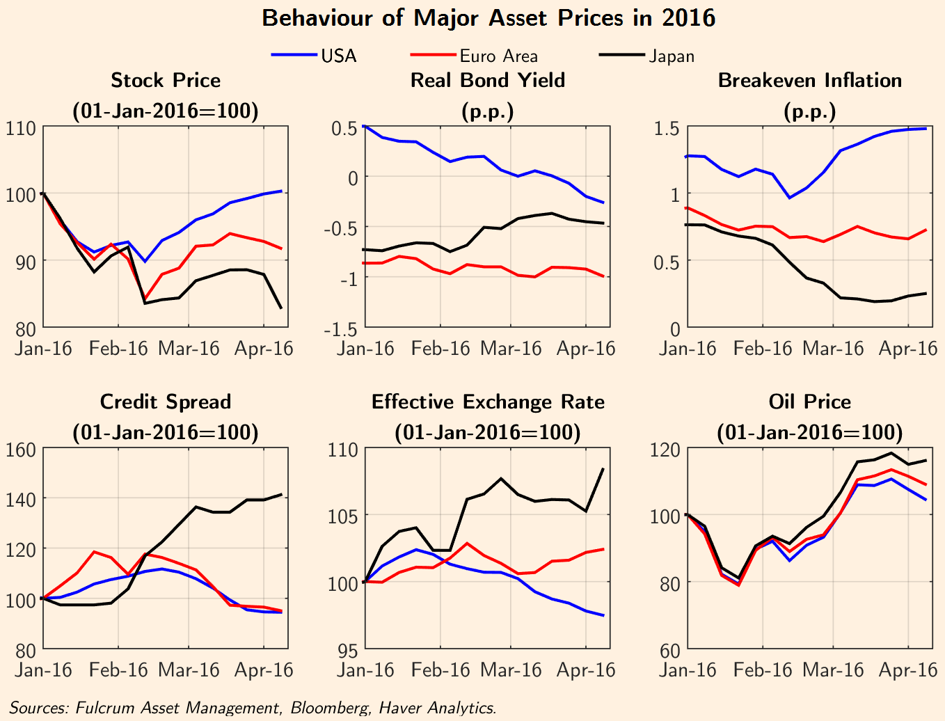 Lessons from recent market turbulence