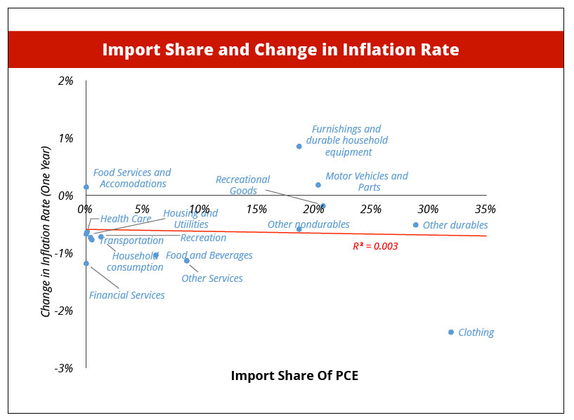 InflationAndImportSharePCE